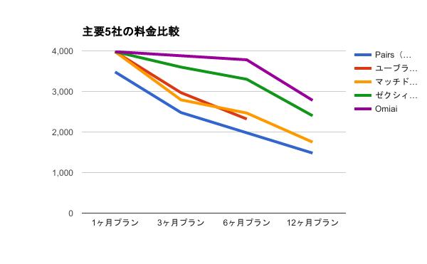 恋愛婚活サイト5社の料金比較